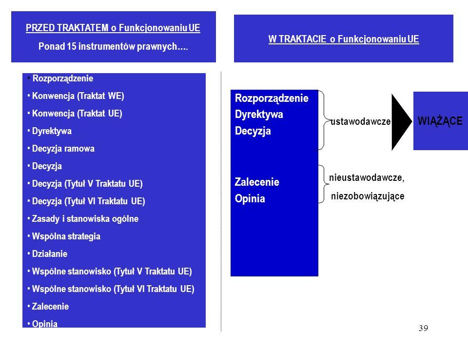 39 PRZED TRAKTATEM o Funkcjonowaniu UE Ponad 15 instrumentów prawnych…. Rozporządzenie Konwencja (Traktat WE) Konwencja (Traktat UE) Dyrektywa Decyzja
