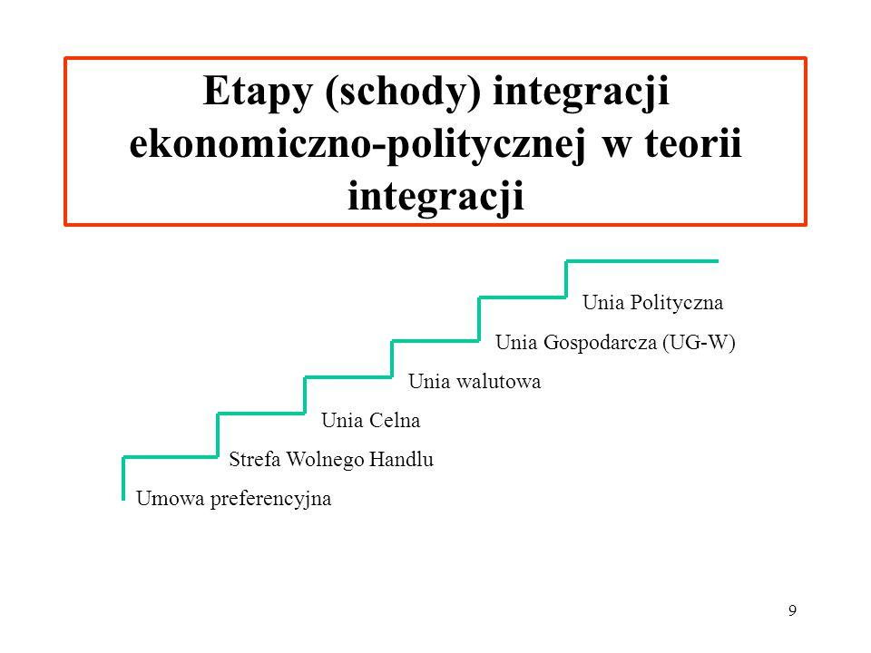 9 Etapy (schody) integracji ekonomiczno-politycznej w teorii integracji Unia Polityczna Unia Gospodarcza (UG-W) Unia walutowa Unia Celna Strefa Wolneg