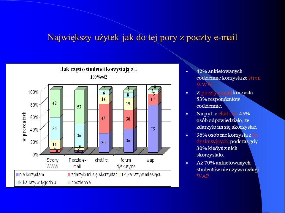 Największy użytek jak do tej pory z poczty e-mail 42% ankietowanych codziennie korzysta ze stron WWW. Z poczty e-mail korzysta 53% respondentów codzie