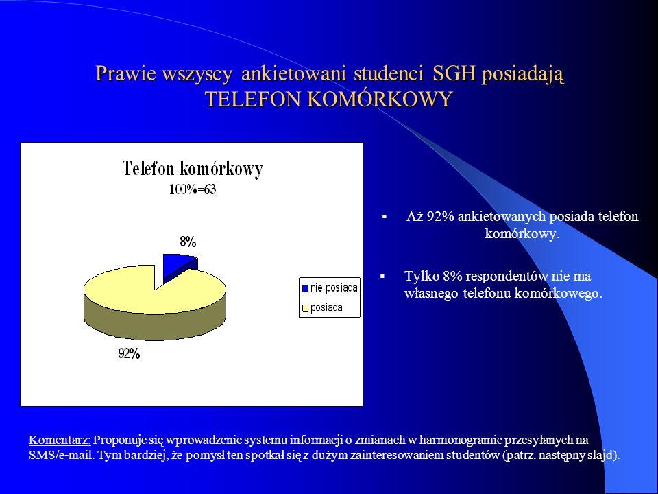 Prawie wszyscy ankietowani studenci SGH posiadają TELEFON KOMÓRKOWY Aż 92% ankietowanych posiada telefon komórkowy. Tylko 8% respondentów nie ma własn