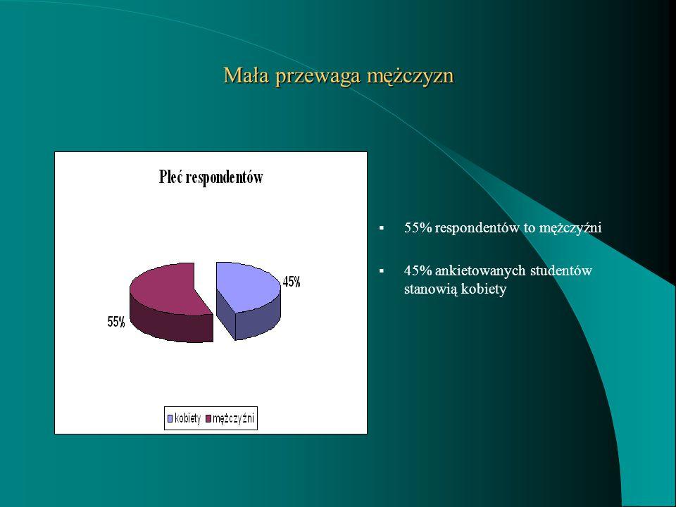 Mała przewaga mężczyzn 55% respondentów to mężczyźni 45% ankietowanych studentów stanowią kobiety