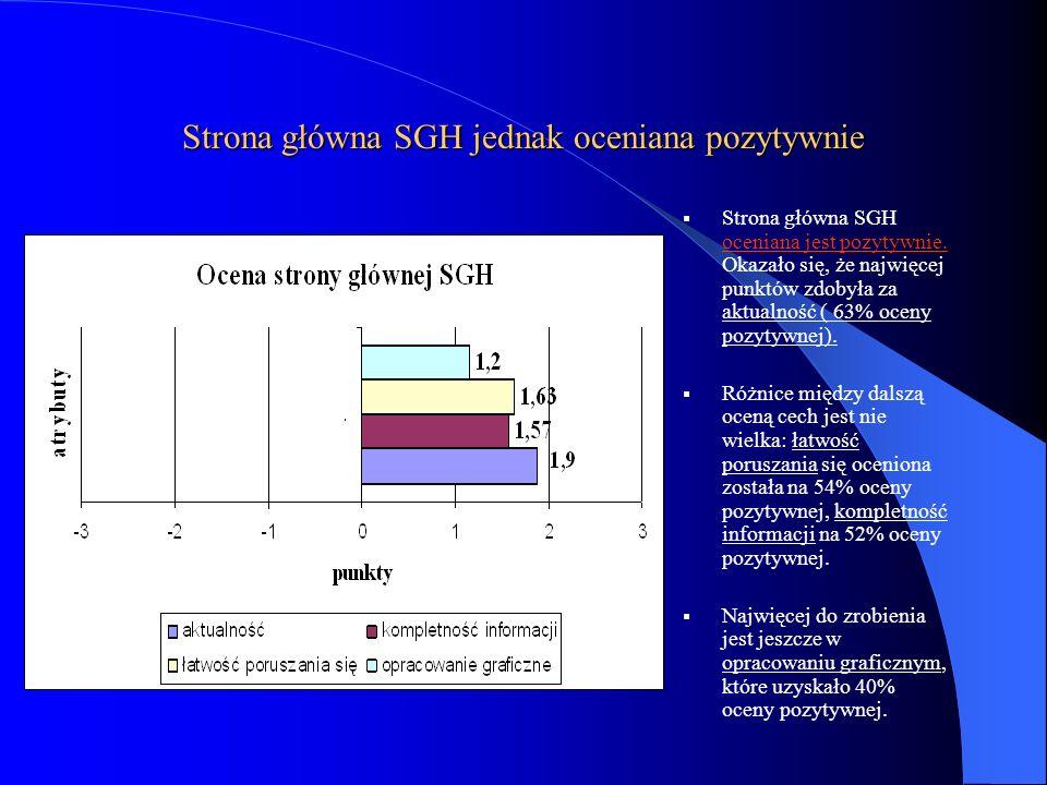 Strona główna SGH jednak oceniana pozytywnie Strona główna SGH oceniana jest pozytywnie. Okazało się, że najwięcej punktów zdobyła za aktualność ( 63%
