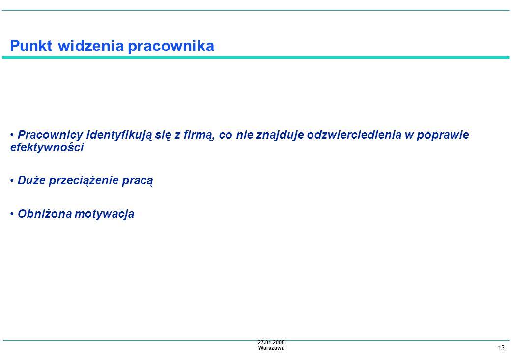 13 27.01.2008 Warszawa Punkt widzenia pracownika Pracownicy identyfikują się z firmą, co nie znajduje odzwierciedlenia w poprawie efektywności Duże pr