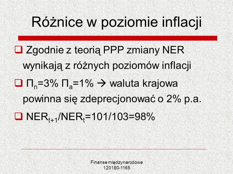 Finanse międzynarodowe 120180-1165 Różnice w poziomie inflacji Zgodnie z teorią PPP zmiany NER wynikają z różnych poziomów inflacji Π n =3% Π a =1% wa