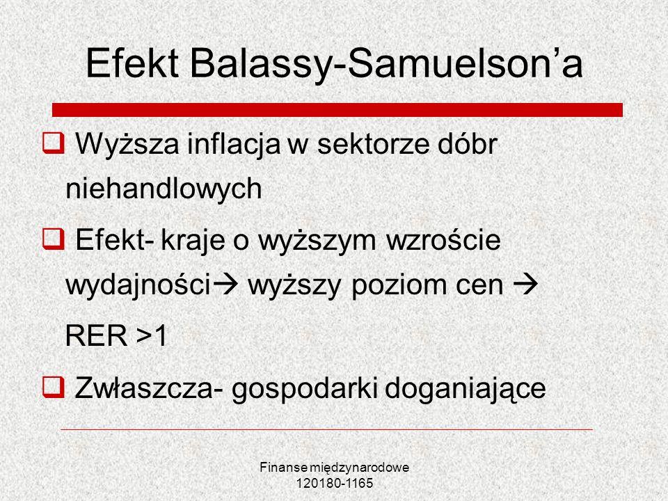 Finanse międzynarodowe 120180-1165 Efekt Balassy-Samuelsona Wyższa inflacja w sektorze dóbr niehandlowych Efekt- kraje o wyższym wzroście wydajności w