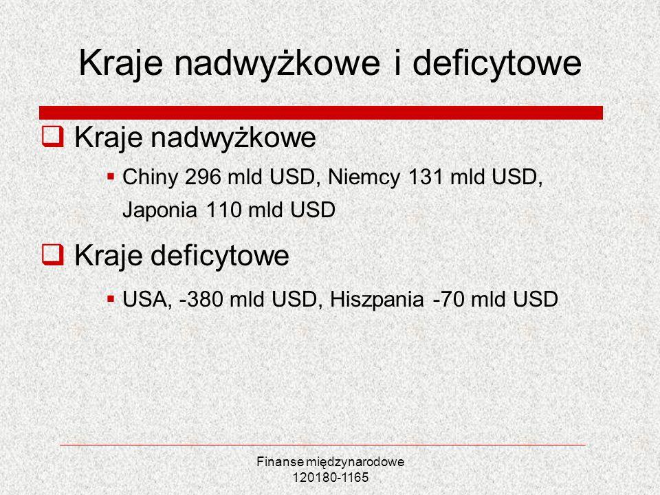 Finanse międzynarodowe 120180-1165 Kraje nadwyżkowe i deficytowe Kraje nadwyżkowe Chiny 296 mld USD, Niemcy 131 mld USD, Japonia 110 mld USD Kraje def