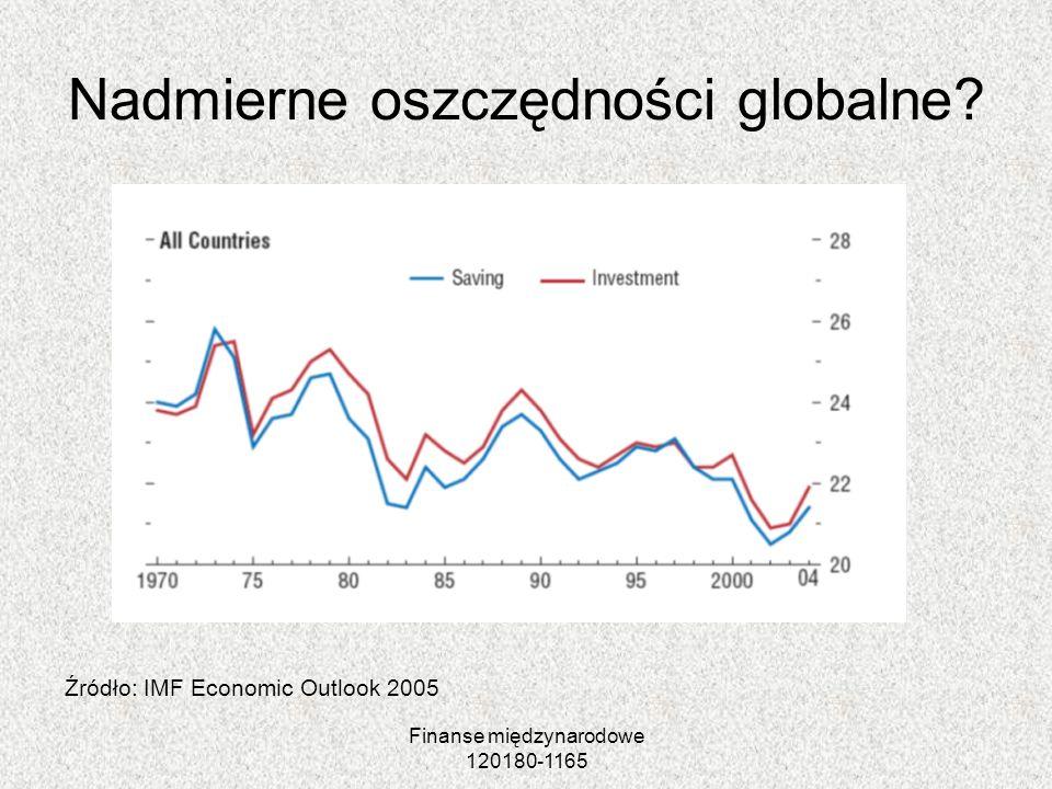 Finanse międzynarodowe 120180-1165 Nadmierne oszczędności globalne? Źródło: IMF Economic Outlook 2005
