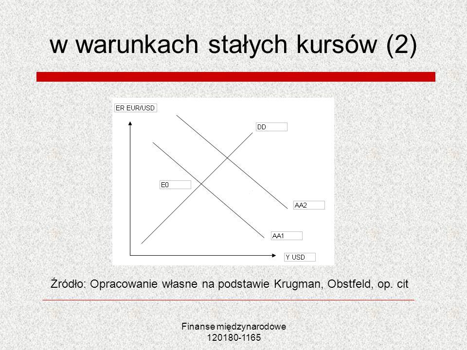 Finanse międzynarodowe 120180-1165 w warunkach stałych kursów (2) Źródło: Opracowanie własne na podstawie Krugman, Obstfeld, op. cit