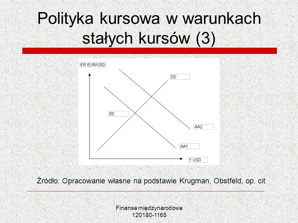 Finanse międzynarodowe 120180-1165 Polityka kursowa w warunkach stałych kursów (3) Źródło: Opracowanie własne na podstawie Krugman, Obstfeld, op. cit