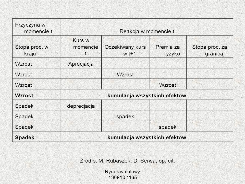 Rynek walutowy 130810-1165 Źródło: M. Rubaszek, D. Serwa, op. cit. Przyczyna w momencie tReakcja w momencie t Stopa proc. w kraju Kurs w momencie t Oc