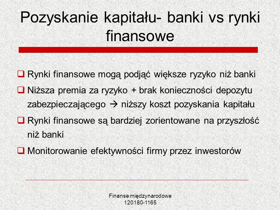 Finanse międzynarodowe 120180-1165 Pozyskanie kapitału- banki vs rynki finansowe Rynki finansowe mogą podjąć większe ryzyko niż banki Niższa premia za