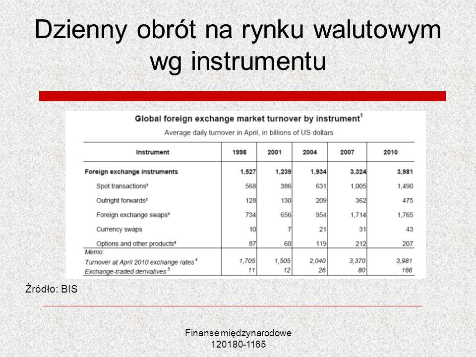 Finanse międzynarodowe 120180-1165 Dzienny obrót na rynku walutowym wg instrumentu Źródło: BIS