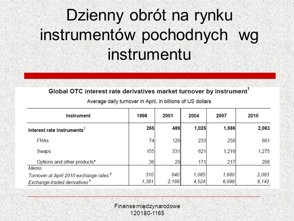 Finanse międzynarodowe 120180-1165 Dzienny obrót na rynku instrumentów pochodnych wg instrumentu