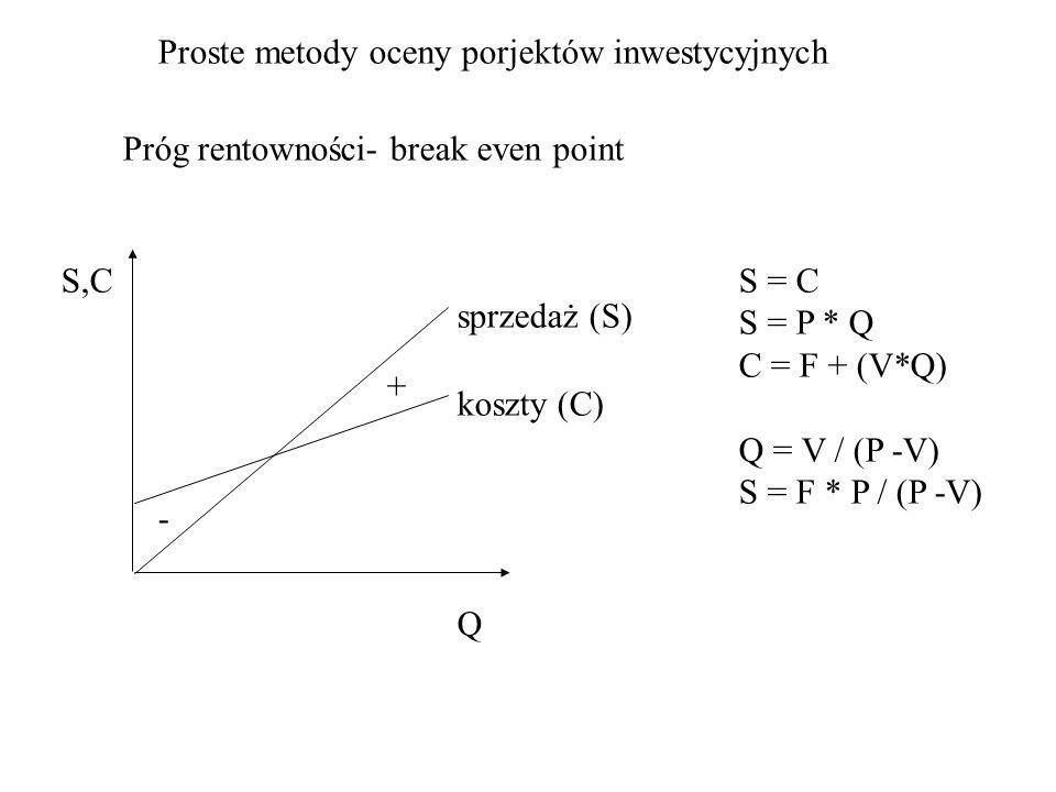 Proste metody oceny porjektów inwestycyjnych Próg rentowności- break even point sprzedaż (S) koszty (C) Q S,CS = C S = P * Q C = F + (V*Q) Q = V / (P