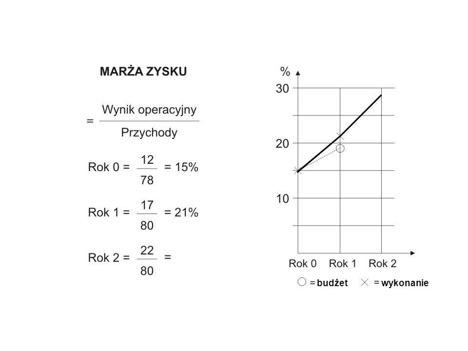 ANALIZA WSKAŹNIKOWA Wskaźniki płynności Wskaźniki zarządzania aktywami Wskaźniki zarządzania długiem wskaźniki rentowności