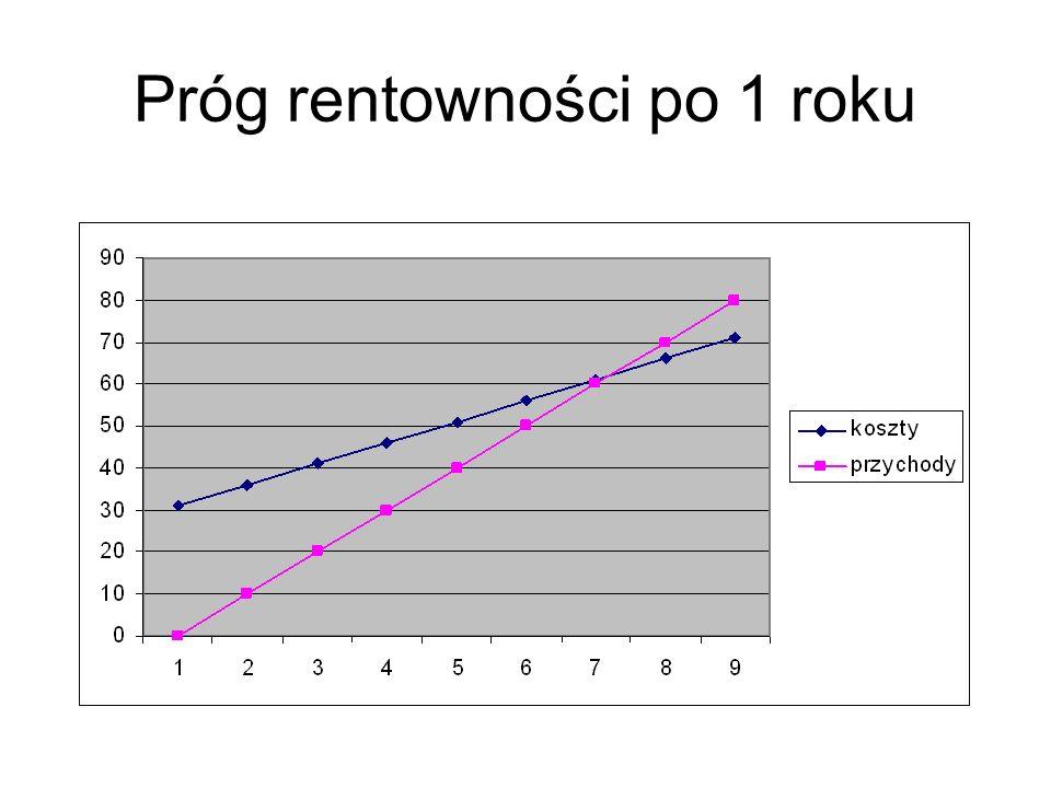 Podstawowe dane, 2 rok K. ogólne i amortyzacja18 Odsetki4 SUMA25 Koszt zmienny4/ produkt Cena10