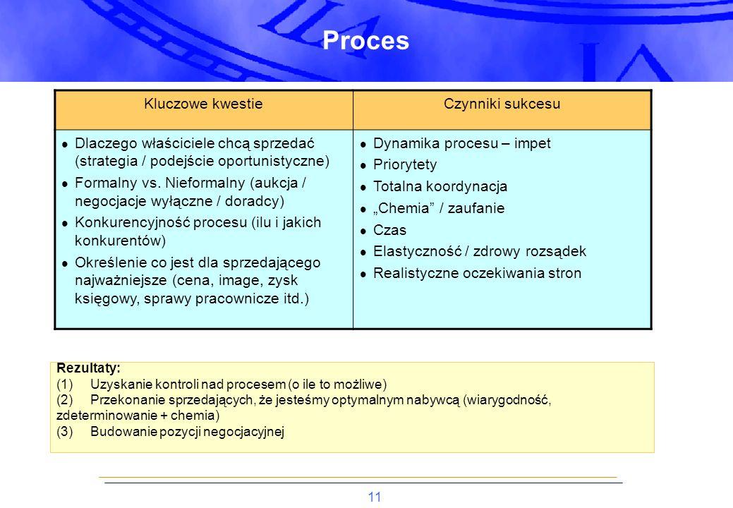 11 Proces Rezultaty: (1)Uzyskanie kontroli nad procesem (o ile to możliwe) (2)Przekonanie sprzedających, że jesteśmy optymalnym nabywcą (wiarygodność,