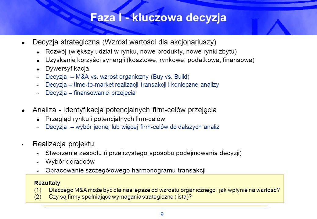 20 Dochodzenie do tak BATNA (Best Alternative to no agreement) ZOPA (Zone of possible agreement) Deal Breakers