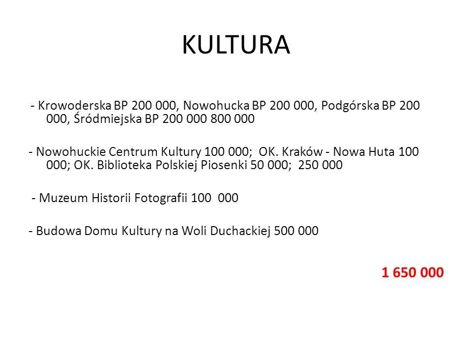 KULTURA - Krowoderska BP 200 000, Nowohucka BP 200 000, Podgórska BP 200 000, Śródmiejska BP 200 000 800 000 - Nowohuckie Centrum Kultury 100 000; OK.