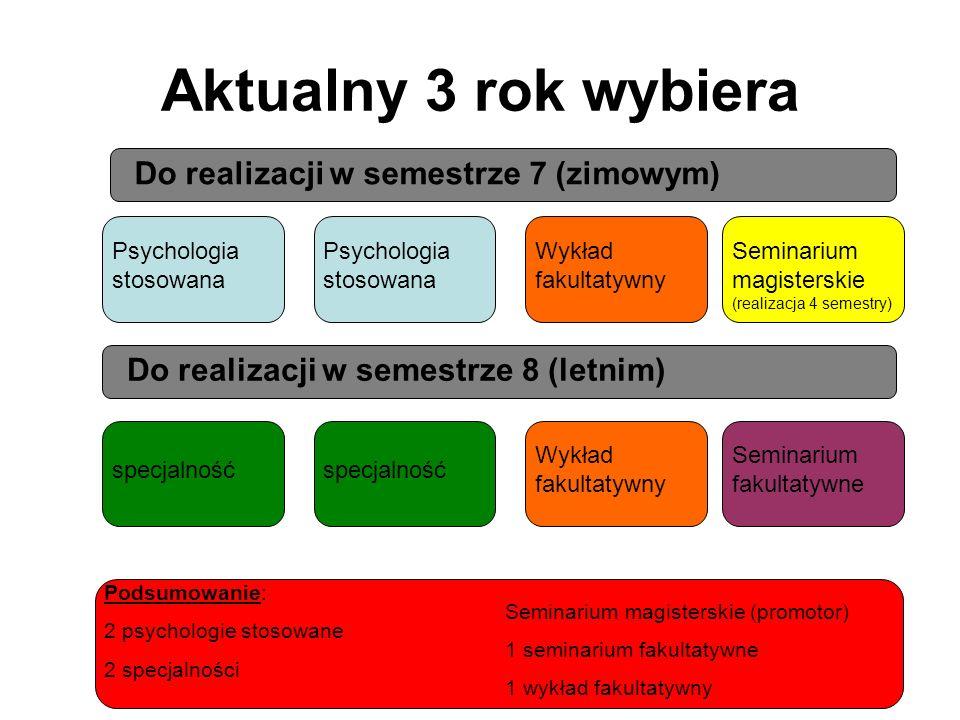 Aktualny 3 rok wybiera Do realizacji w semestrze 7 (zimowym) Psychologia stosowana Wykład fakultatywny specjalność Podsumowanie: 2 psychologie stosowa