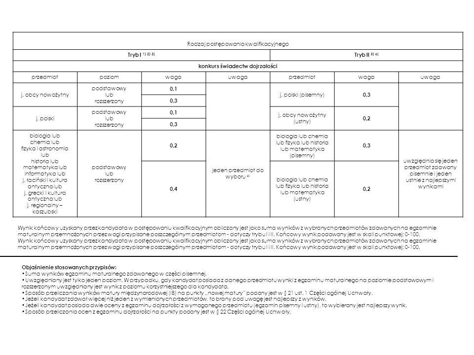 Psychologia Rodzaj postępowania kwalifikacyjnego Tryb I 1) 2) 3) Tryb II 5) 6) konkurs świadectw dojrzałości przedmiotpoziomwagauwagaprzedmiotwagauwag