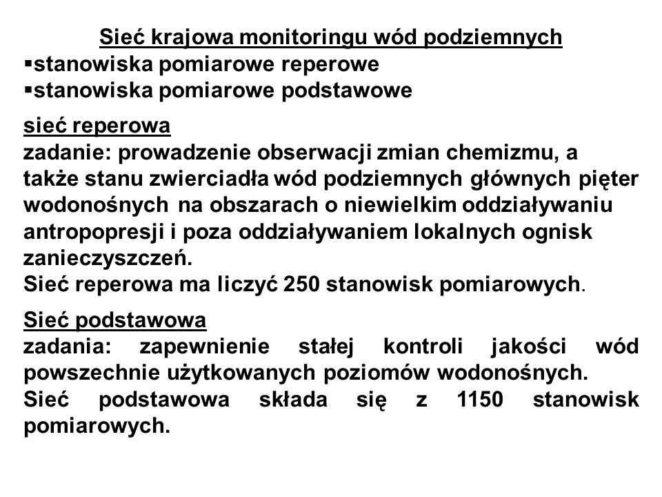 Sieć krajowa monitoringu wód podziemnych stanowiska pomiarowe reperowe stanowiska pomiarowe podstawowe sieć reperowa zadanie: prowadzenie obserwacji z