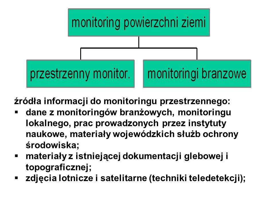 źródła informacji do monitoringu przestrzennego: dane z monitoringów branżowych, monitoringu lokalnego, prac prowadzonych przez instytuty naukowe, mat