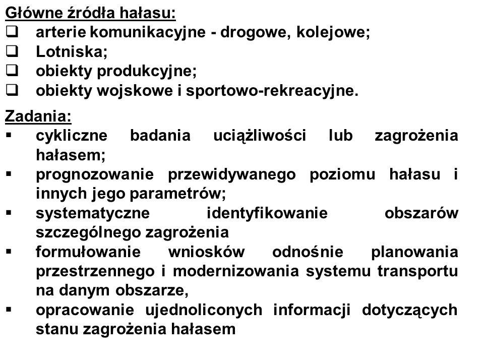 Główne źródła hałasu: arterie komunikacyjne - drogowe, kolejowe; Lotniska; obiekty produkcyjne; obiekty wojskowe i sportowo-rekreacyjne. Zadania: cykl