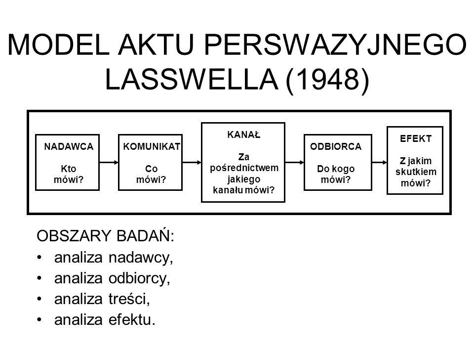 MODEL AKTU PERSWAZYJNEGO LASSWELLA (1948) OBSZARY BADAŃ: analiza nadawcy, analiza odbiorcy, analiza treści, analiza efektu. NADAWCA Kto mówi? KOMUNIKA