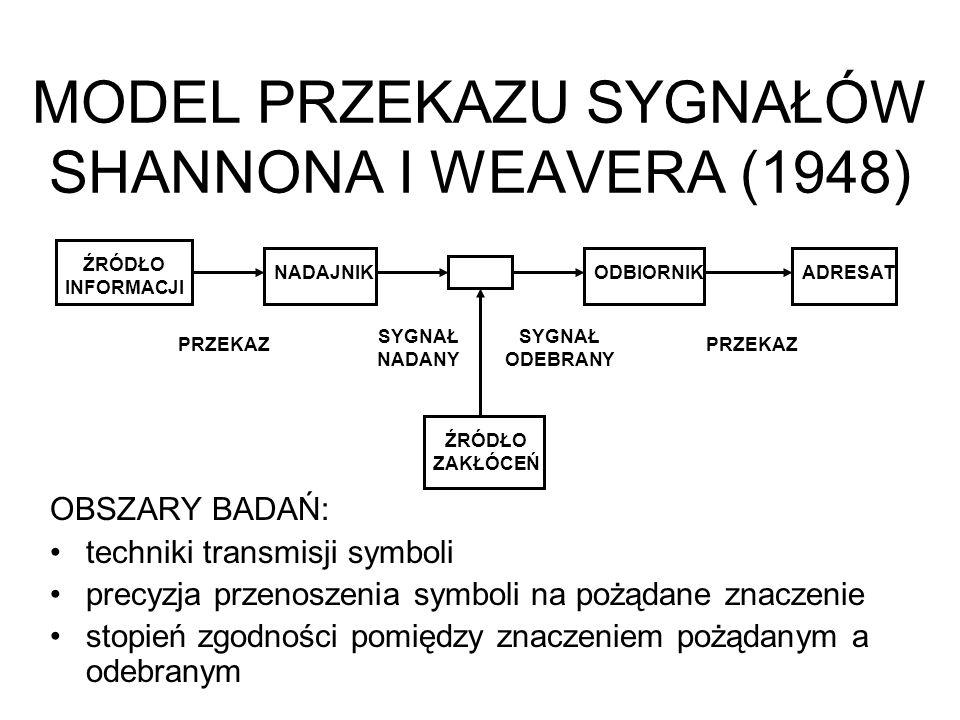 MODEL PRZEKAZU SYGNAŁÓW SHANNONA I WEAVERA (1948) OBSZARY BADAŃ: techniki transmisji symboli precyzja przenoszenia symboli na pożądane znaczenie stopi