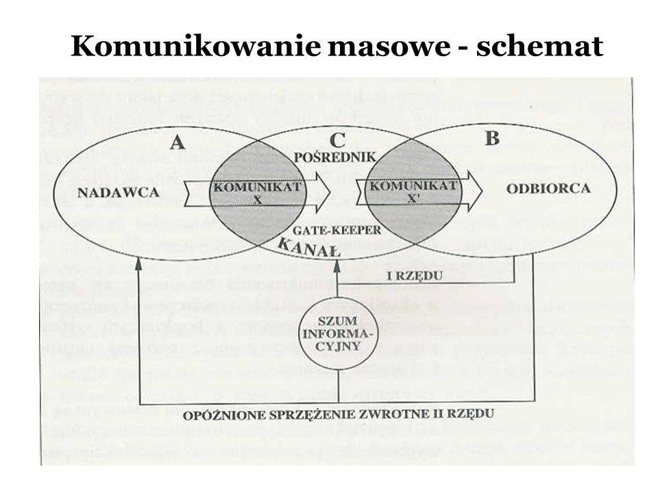 Komunikowanie masowe Komunikowanie masowe to proces emisji komunikatów od nadawcy medialnego do odbiorców masowych; Zasadniczą cechą wyróżniającą ten