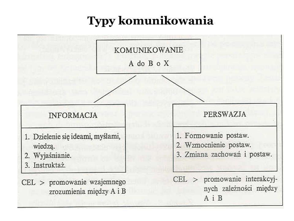 Komunikowanie werbalne i niewerbalne – różnice Komunikowanie niewerbalne jest znacznie bardziej dwuznaczne niż komunikowanie werbalne, ponieważ sygnał