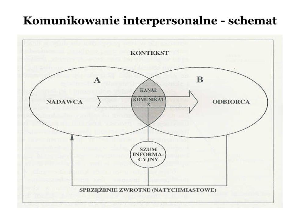 Komunikowanie interpersonalne Jest to proces przekazywania i odbierania informacji między dwiema osobami lub pomiędzy małą grupą osób, wywołujących ok