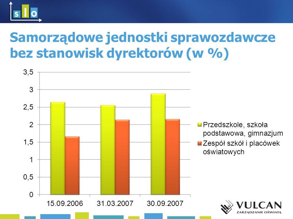 Samorządowe jednostki sprawozdawcze bez stanowisk dyrektorów (w %)