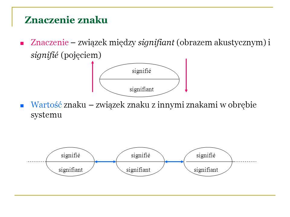 Znaczenie znaku Znaczenie – związek między signifiant (obrazem akustycznym) i signifié (pojęciem) Wartość znaku – związek znaku z innymi znakami w obr