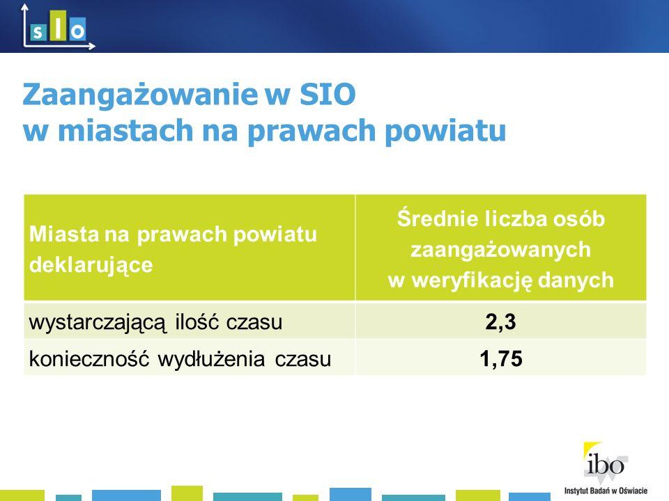 Zaangażowanie w SIO w miastach na prawach powiatu Miasta na prawach powiatu deklarujące Średnie liczba osób zaangażowanych w weryfikację danych wystarczającą ilość czasu2,3 konieczność wydłużenia czasu1,75