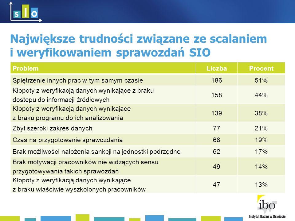 Największe trudności związane ze scalaniem i weryfikowaniem sprawozdań SIO ProblemLiczbaProcent Spiętrzenie innych prac w tym samym czasie18651% Kłopoty z weryfikacją danych wynikające z braku dostępu do informacji źródłowych 15844% Kłopoty z weryfikacją danych wynikające z braku programu do ich analizowania 13938% Zbyt szeroki zakres danych7721% Czas na przygotowanie sprawozdania6819% Brak możliwości nałożenia sankcji na jednostki podrzędne6217% Brak motywacji pracowników nie widzących sensu przygotowywania takich sprawozdań 4914% Kłopoty z weryfikacją danych wynikające z braku właściwie wyszkolonych pracowników 4713%