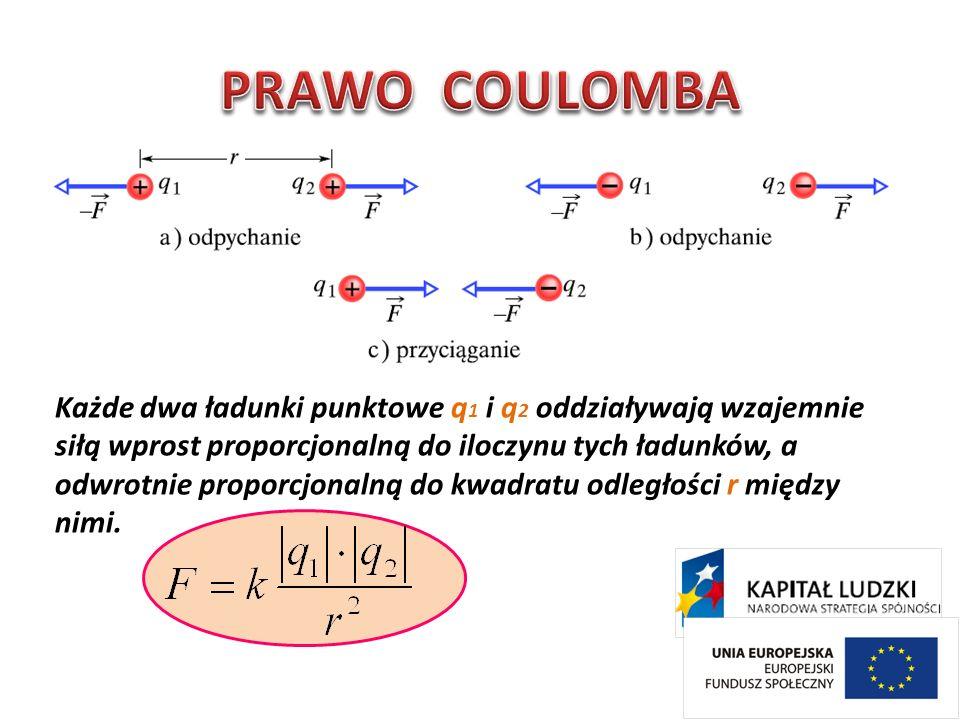 Każde dwa ładunki punktowe q 1 i q 2 oddziaływają wzajemnie siłą wprost proporcjonalną do iloczynu tych ładunków, a odwrotnie proporcjonalną do kwadra