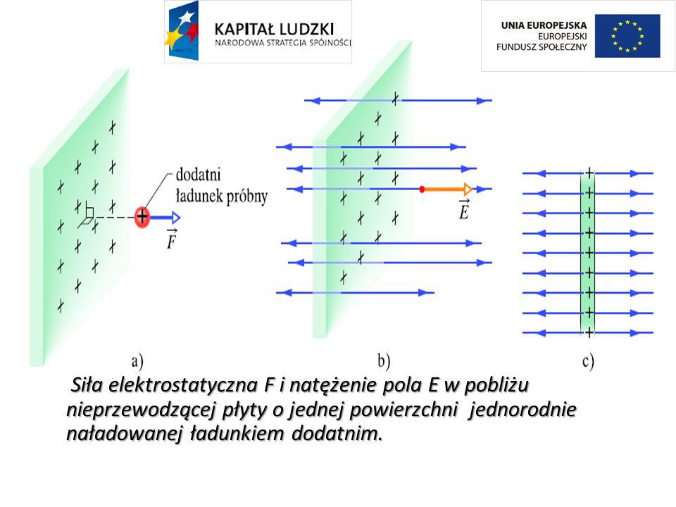 Siła elektrostatyczna F i natężenie pola E w pobliżu nieprzewodzącej płyty o jednej powierzchni jednorodnie naładowanej ładunkiem dodatnim. Siła elekt