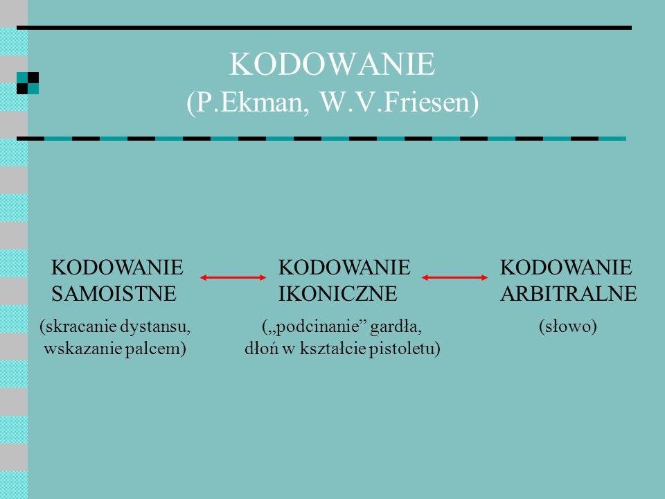 KODOWANIE (P.Ekman, W.V.Friesen) KODOWANIE SAMOISTNE KODOWANIE IKONICZNE KODOWANIE ARBITRALNE (skracanie dystansu, wskazanie palcem) (podcinanie gardł