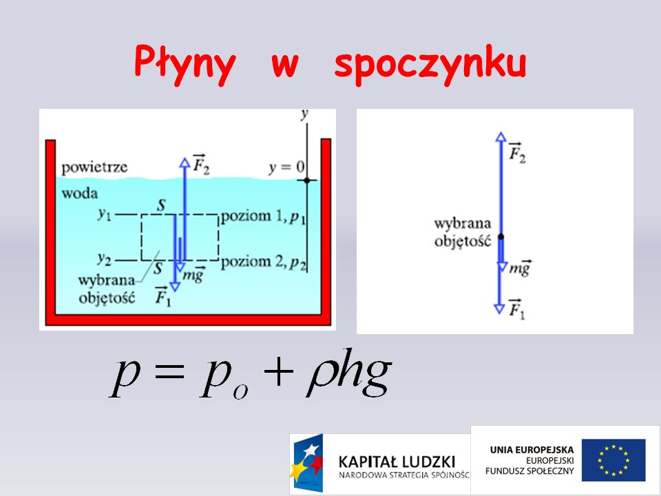 Prawo Pascala Ciśnienie wywierane na zamknięty płyn jest przekazywane niezmienione na każdą część płynu oraz na ścianki naczynia.