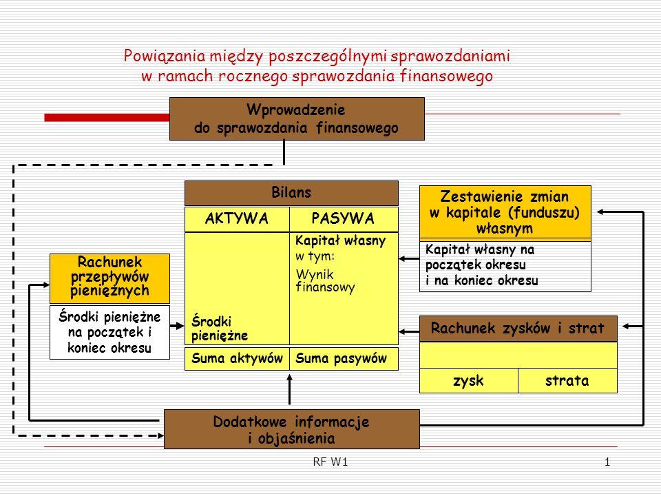 RF W12 Uproszczona struktura bilansu AktywaPasywa A.Aktywa trwałe I.Wartości niematerialne i prawne II.Rzeczowe aktywa trwałe III.Należności długoterminowe IV.Inwestycje długoterminowe V.Długoterminowe rozliczenia międzyokresowe B.