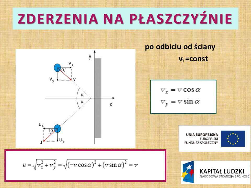 ZDERZENIA NA PŁASZCZYŹNIE po odbiciu od ściany v y =const