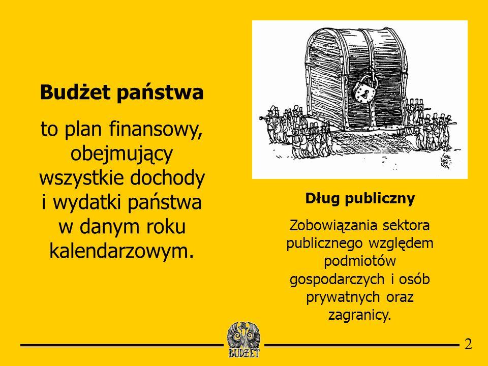 Budżet państwa to plan finansowy, obejmujący wszystkie dochody i wydatki państwa w danym roku kalendarzowym. Dług publiczny Zobowiązania sektora publi