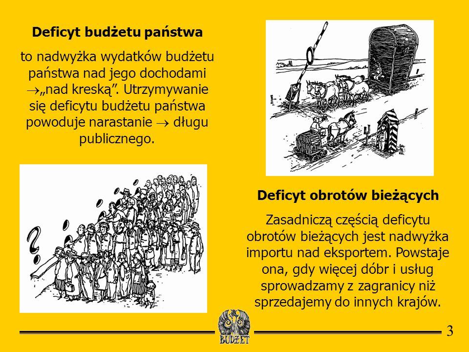 Deficyt budżetu państwa to nadwyżka wydatków budżetu państwa nad jego dochodami nad kreską. Utrzymywanie się deficytu budżetu państwa powoduje narasta