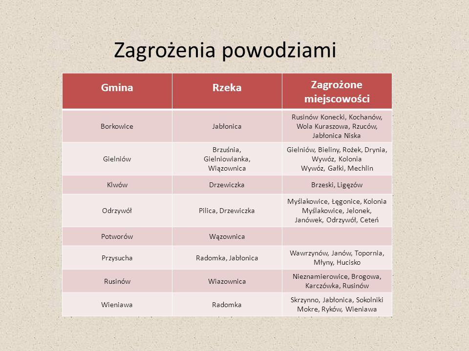 Zagrożenia powodziami GminaRzeka Zagrożone miejscowości BorkowiceJabłonica Rusinów Konecki, Kochanów, Wola Kuraszowa, Rzuców, Jabłonica Niska Gielniów