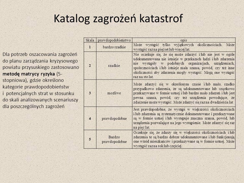 Katalog zagrożeń katastrof Dla potrzeb oszacowania zagrożeń do planu zarządzania kryzysowego powiatu przysuskiego zastosowano metodę matrycy ryzyka (5
