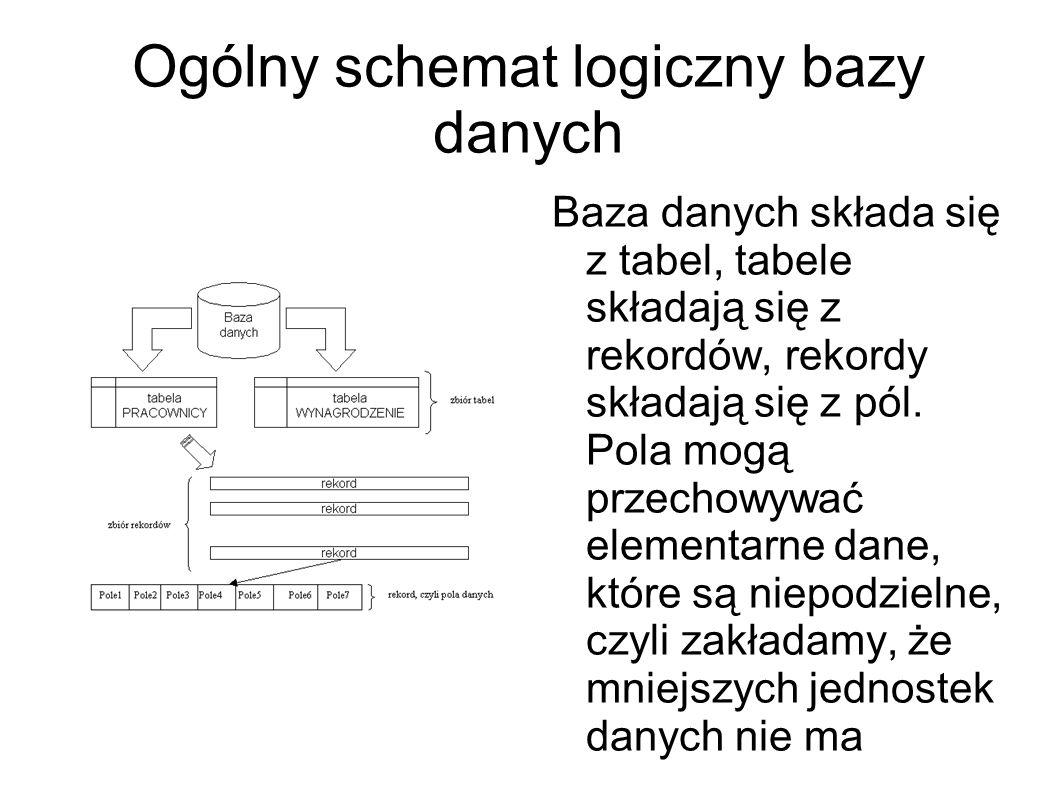 Ogólny schemat logiczny bazy danych Baza danych składa się z tabel, tabele składają się z rekordów, rekordy składają się z pól. Pola mogą przechowywać