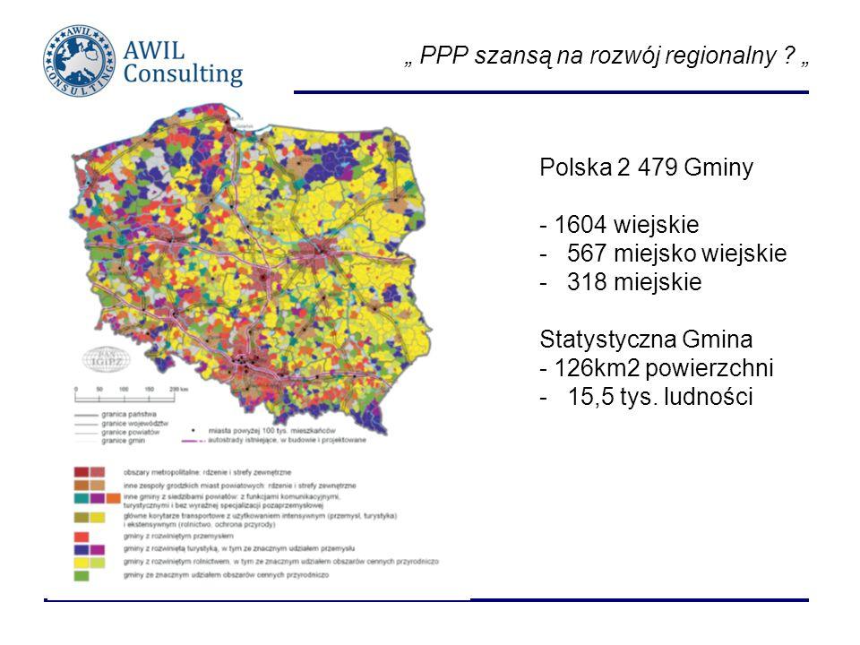 PPP szansą na rozwój regionalny ? Polska 2 479 Gminy - 1604 wiejskie - 567 miejsko wiejskie - 318 miejskie Statystyczna Gmina - 126km2 powierzchni - 1