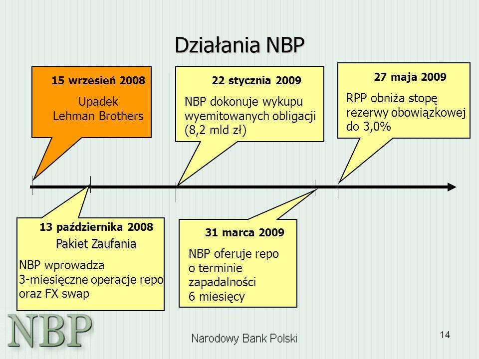 14 Działania NBP 15 wrzesień 2008 Upadek Lehman Brothers 13 października 2008 Pakiet Zaufania NBP wprowadza 3-miesięczne operacje repo oraz FX swap 22